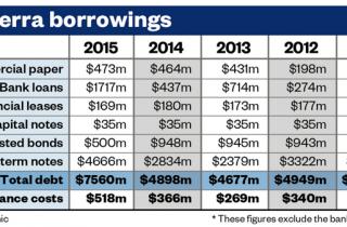 Fonterra debt table