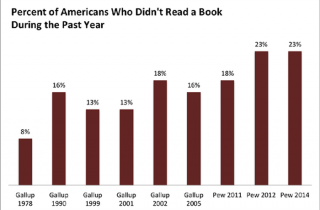 Book readership surveys