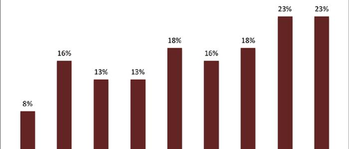 Book readership surveys